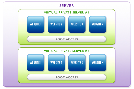 Virtual Private Server Diagram
